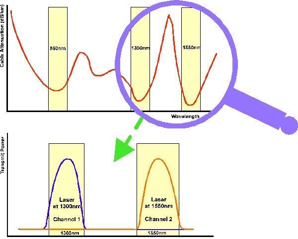 норма затухания в оптическом кабеле на километр