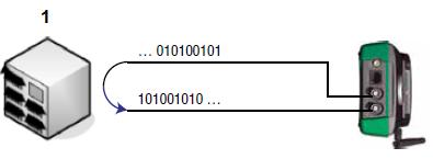 Тестирование битовых ошибок E1 – BERT